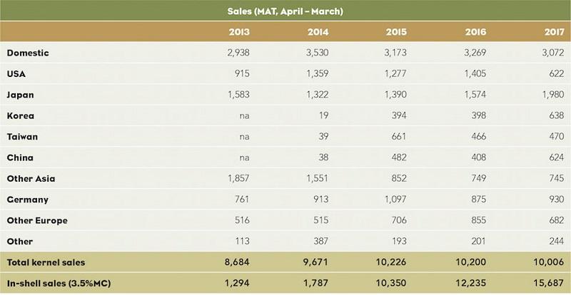 Doanh số mắc ca Úc tại một số thị trường lớn - MAT - 04/2016 đến 03/2017